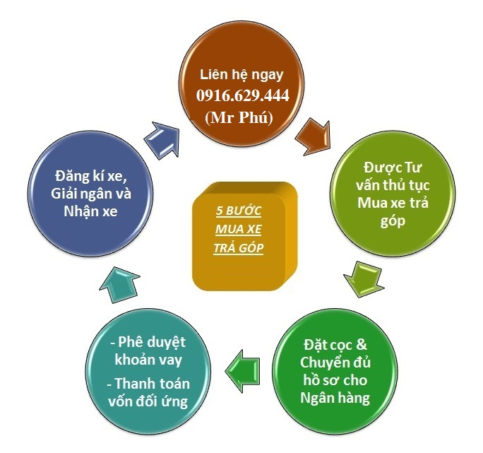 Quy trình mua ô tô trả góp ở Quảng Trị
